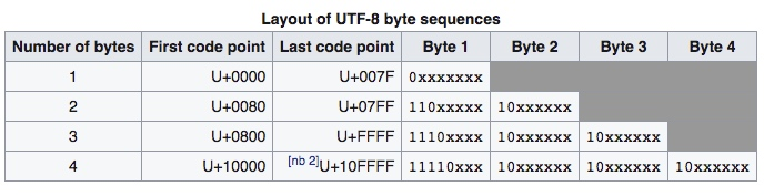UTF-8 layout
