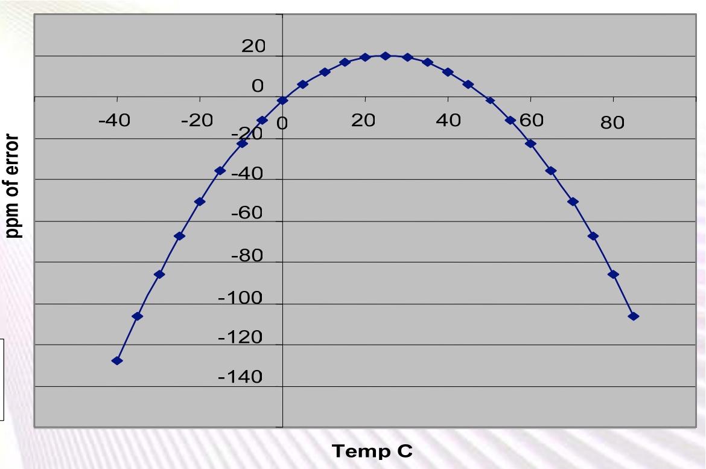 RTC 受温度影响的误差